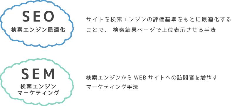 seo検索エンジン最適化とsem検索エンジンマーケティング